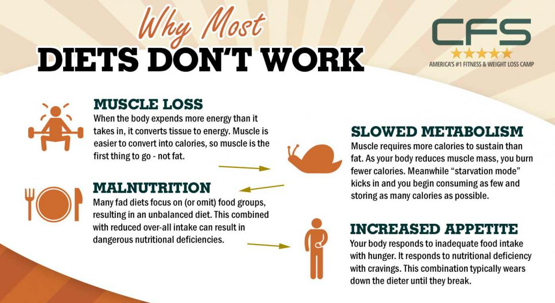 Why Most Diets Don't Work [Infographic]