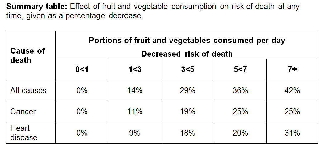 Increased risk of death with decreased intake of fruits and vegetables - courtesy of The BMJ