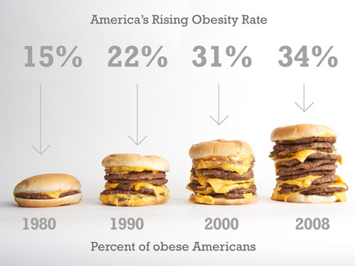 Losing weight has always been hard - but research shows that over the past 40 years it's become increasingly more difficult. This is just one factor in the obesity epidemic in the United States today...